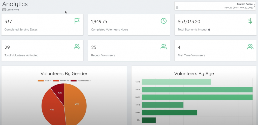 Volunteer platform analytics